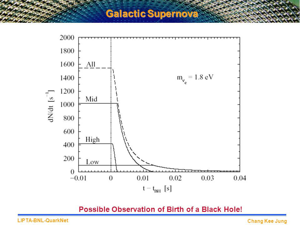 Galactic Supernova Possible Observation of Birth of a Black Hole!