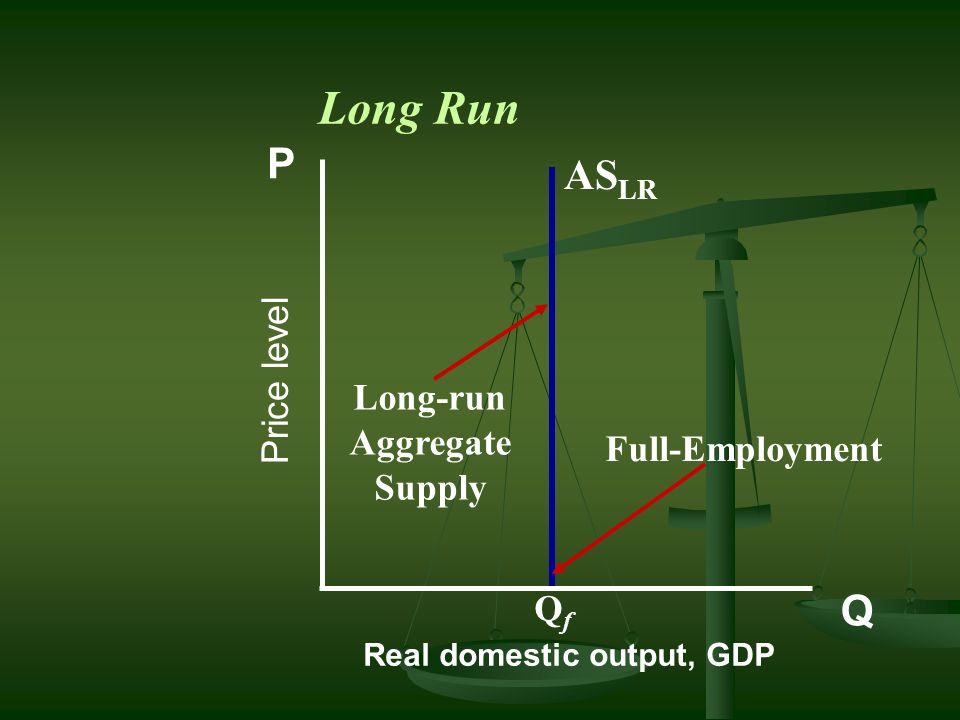 Long Run P ASLR Q Price level Long-run Aggregate Supply
