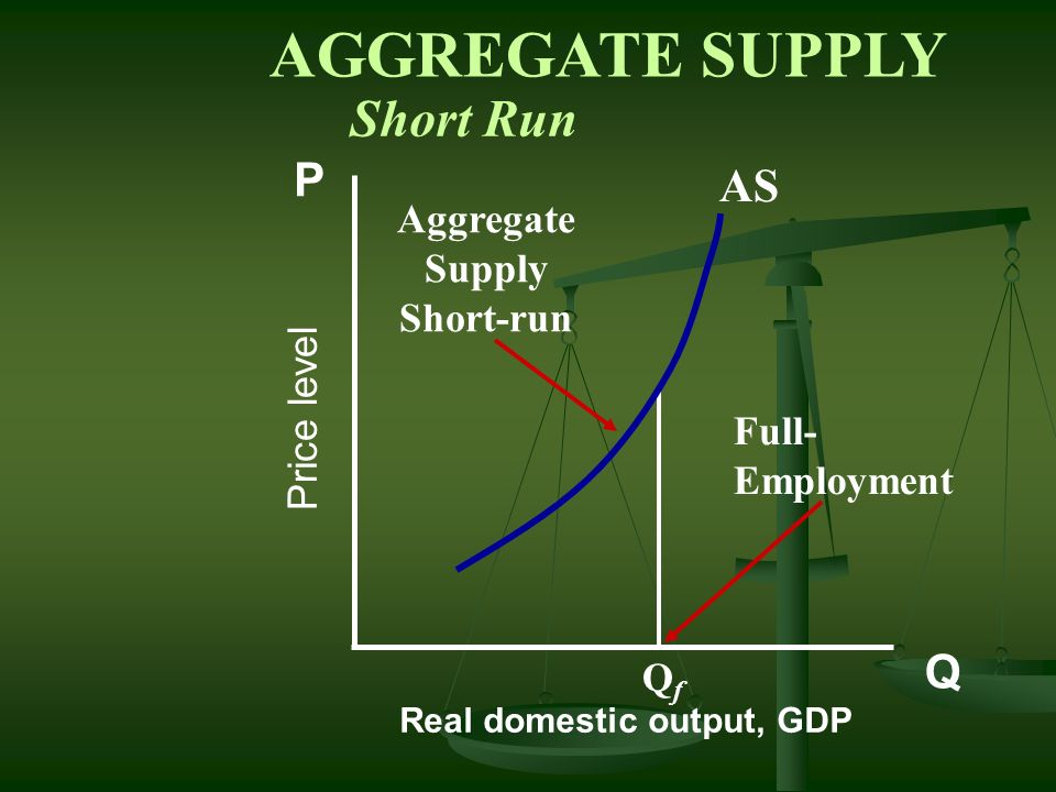 AGGREGATE SUPPLY Short Run P AS Q Aggregate Supply Short-run