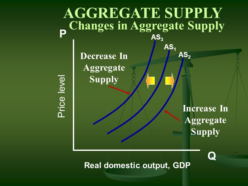 AGGREGATE SUPPLY Changes in Aggregate Supply P Q Decrease In Aggregate