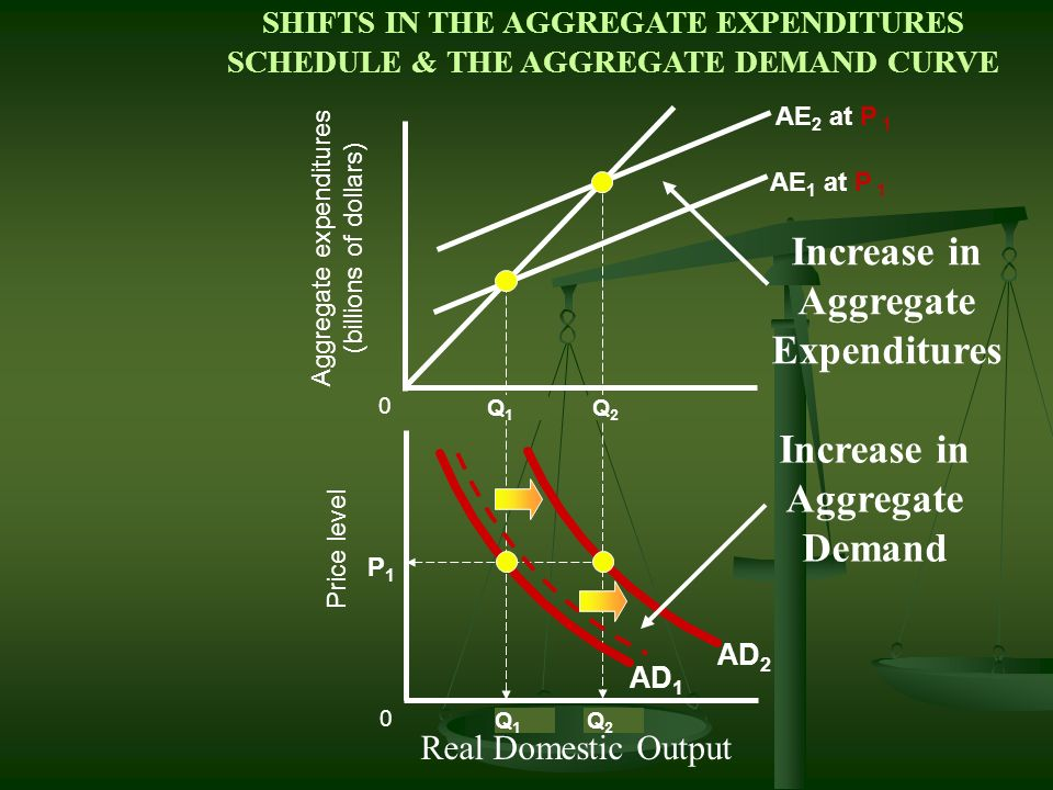 Increase in Aggregate Expenditures Increase in Aggregate Demand
