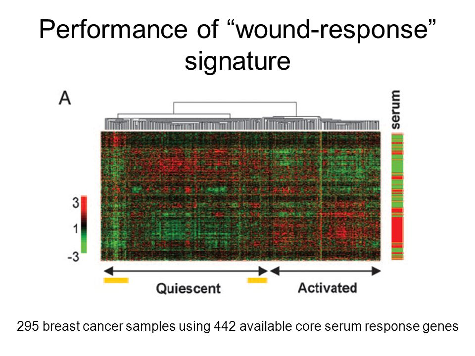Performance of wound-response signature