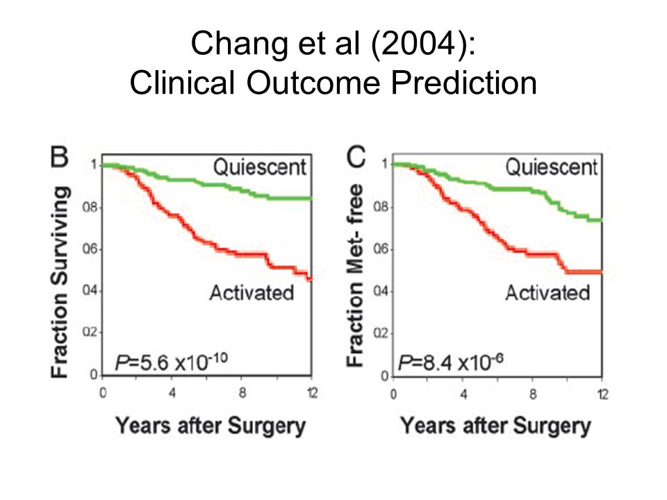 Chang et al (2004): Clinical Outcome Prediction