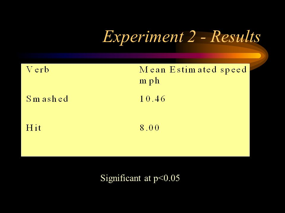 Experiment 2 - Results Significant at p<0.05