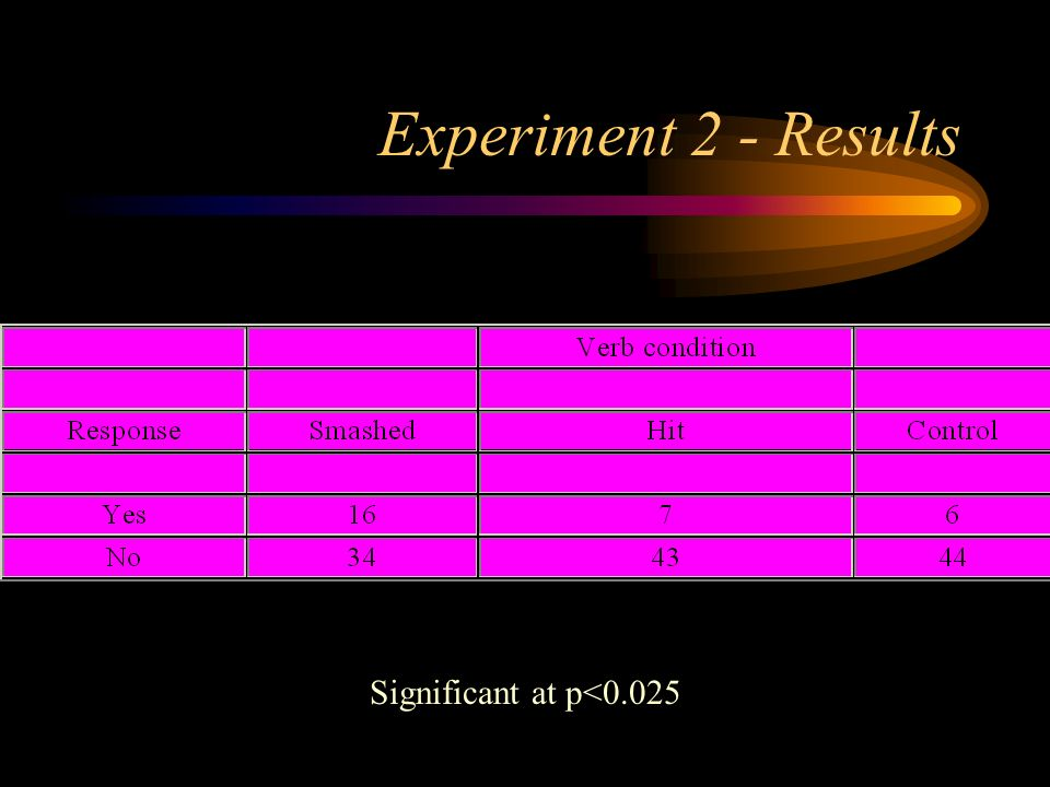 Experiment 2 - Results Significant at p<0.025