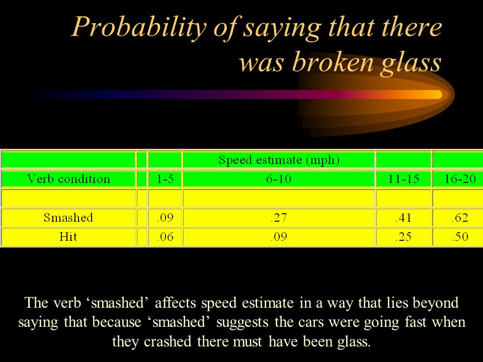 Probability of saying that there was broken glass