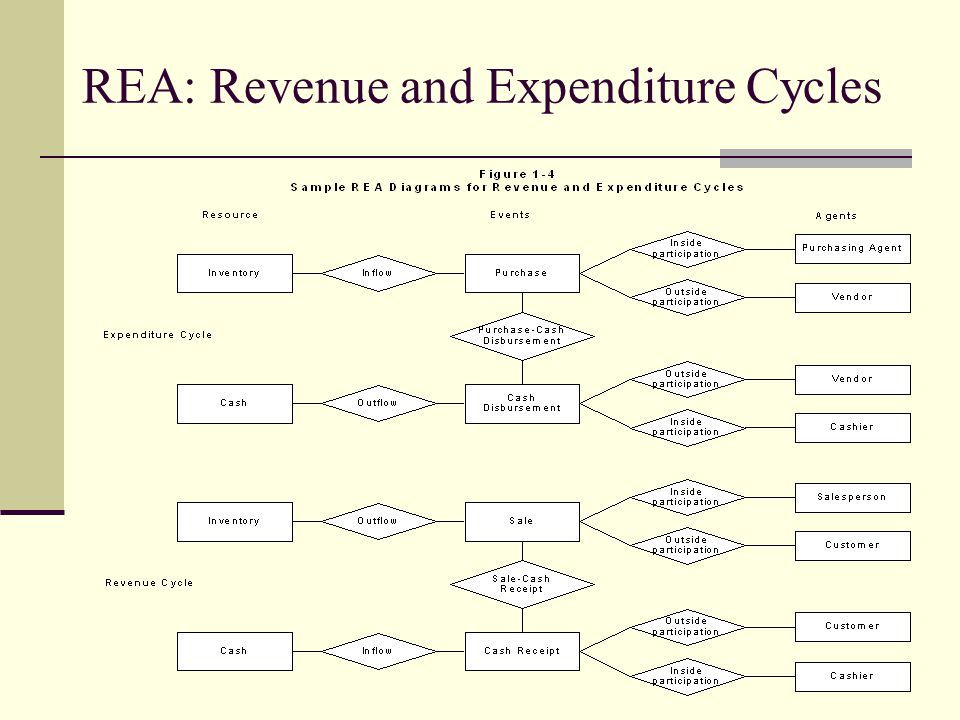 REA: Revenue and Expenditure Cycles