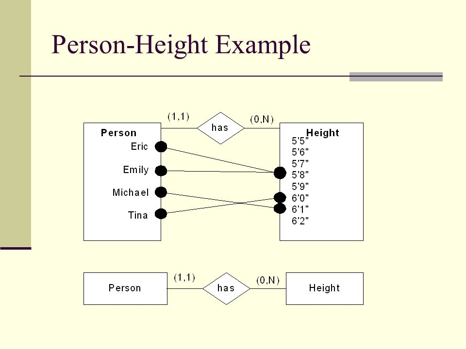 Person-Height Example