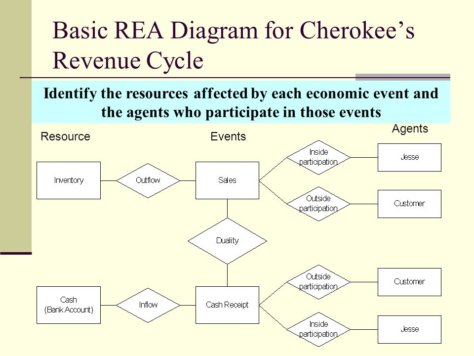 Basic REA Diagram for Cherokee's Revenue Cycle