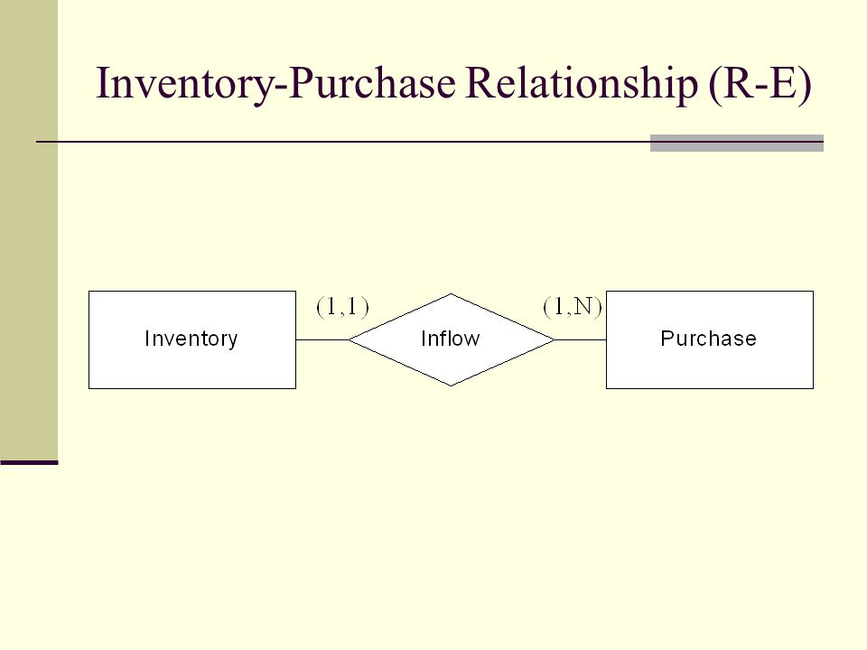 Inventory-Purchase Relationship (R-E)