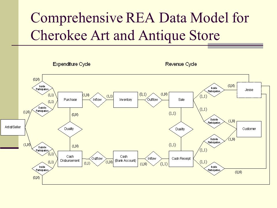 Comprehensive REA Data Model for Cherokee Art and Antique Store