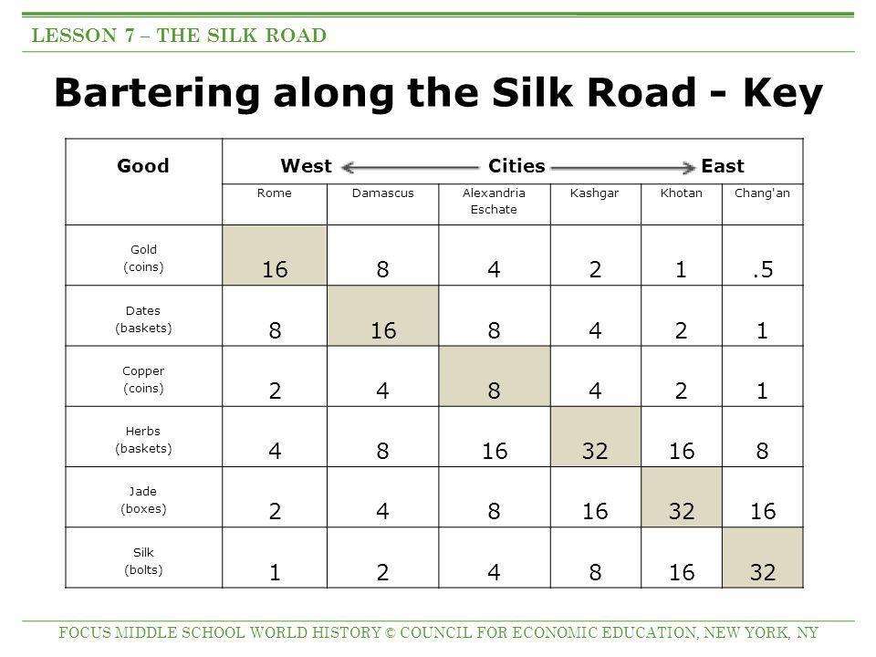 Bartering along the Silk Road - Key