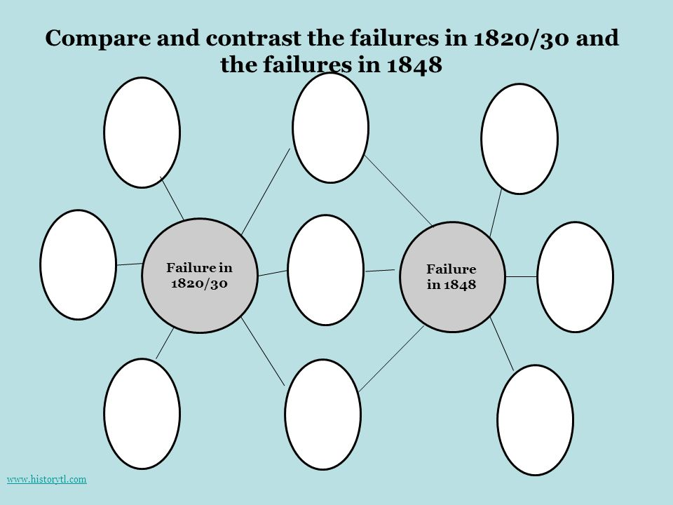 Compare and contrast the failures in 1820/30 and the failures in 1848