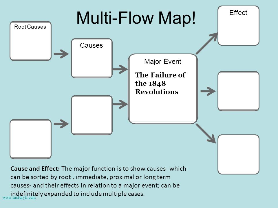 Multi-Flow Map! Effect Causes Major Event