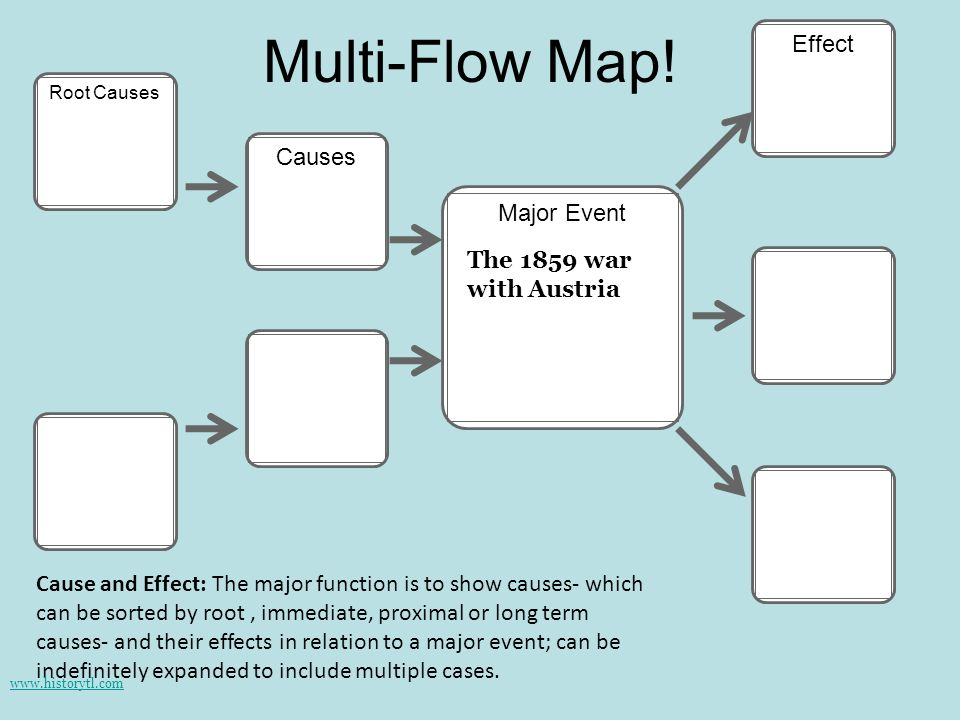 Multi-Flow Map! Effect Causes Major Event The 1859 war with Austria