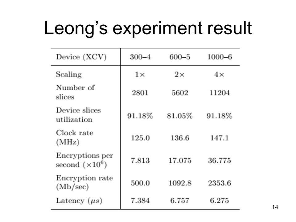 Leong's experiment result