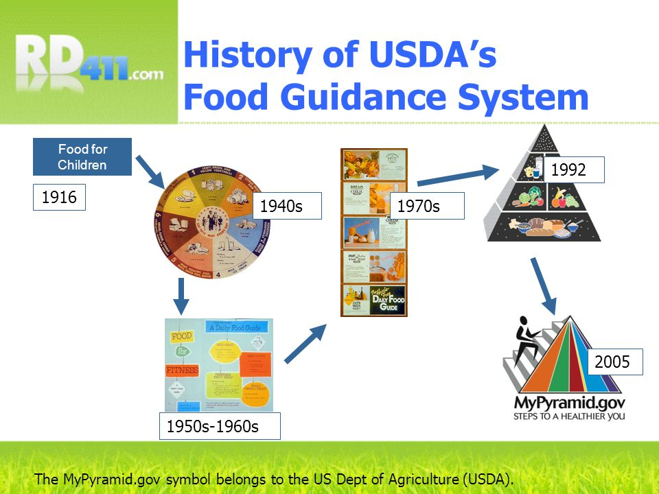 History of USDA's Food Guidance System