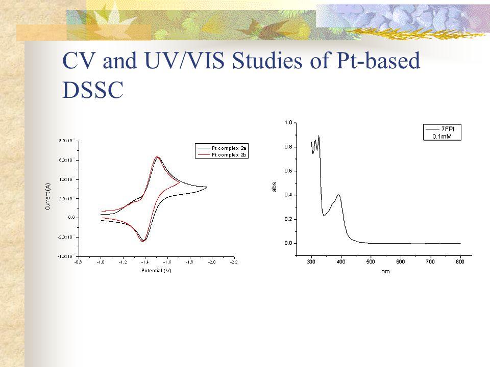 CV and UV/VIS Studies of Pt-based DSSC