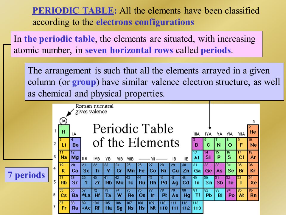 PERIODIC TABLE: All the elements have been classified