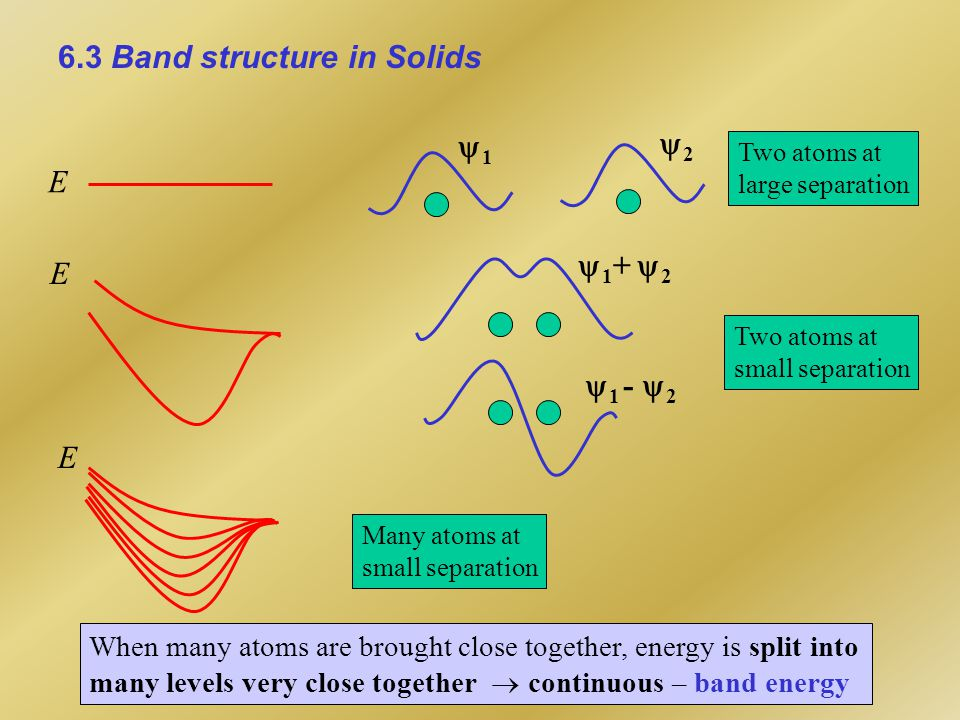 6.3 Band structure in Solids