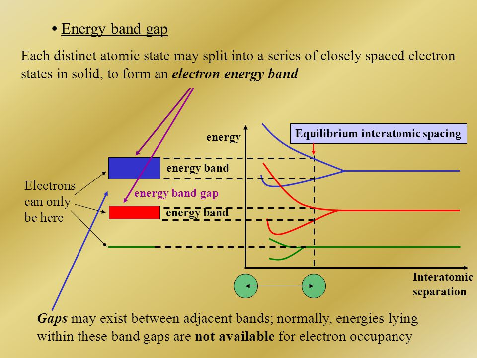 • Energy band gap Each distinct atomic state may split into a series of closely spaced electron. states in solid, to form an electron energy band.