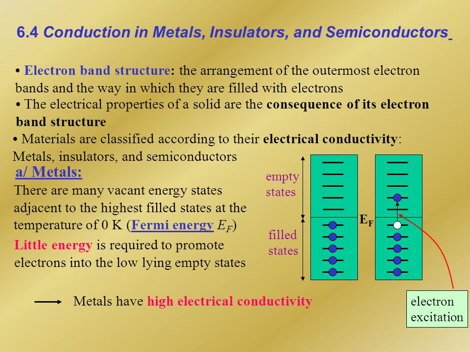 6.4 Conduction in Metals, Insulators, and Semiconductors