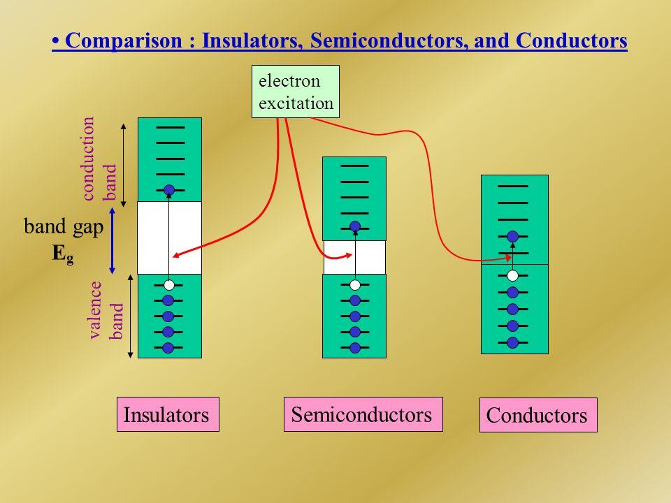 • Comparison : Insulators, Semiconductors, and Conductors