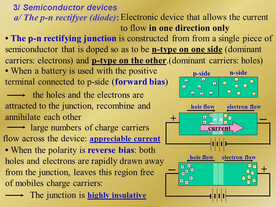 a/ The p-n rectifyer (diode):