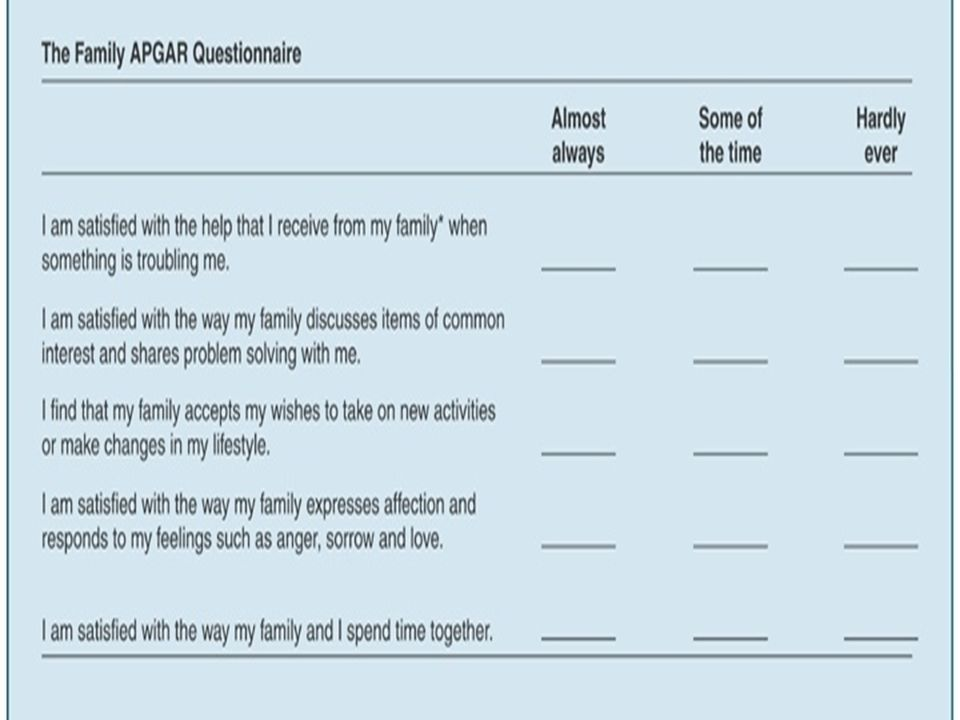 Family APGAR Questionnaire (by Smilkestein) – ADAPTATION, PARTNERSHIP, GROWTH, AFFECTION, RESOLVE