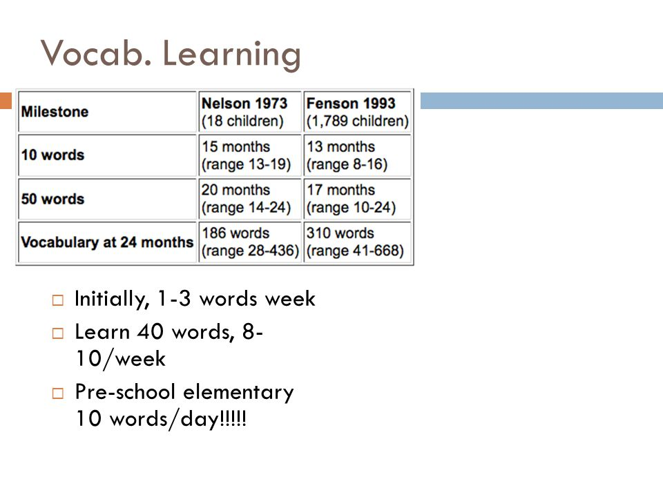Vocab. Learning Initially, 1-3 words week Learn 40 words, 8- 10/week