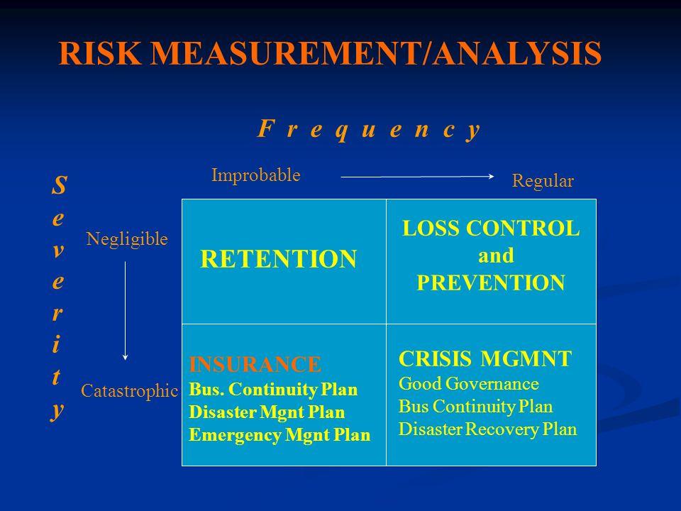 RISK MEASUREMENT/ANALYSIS
