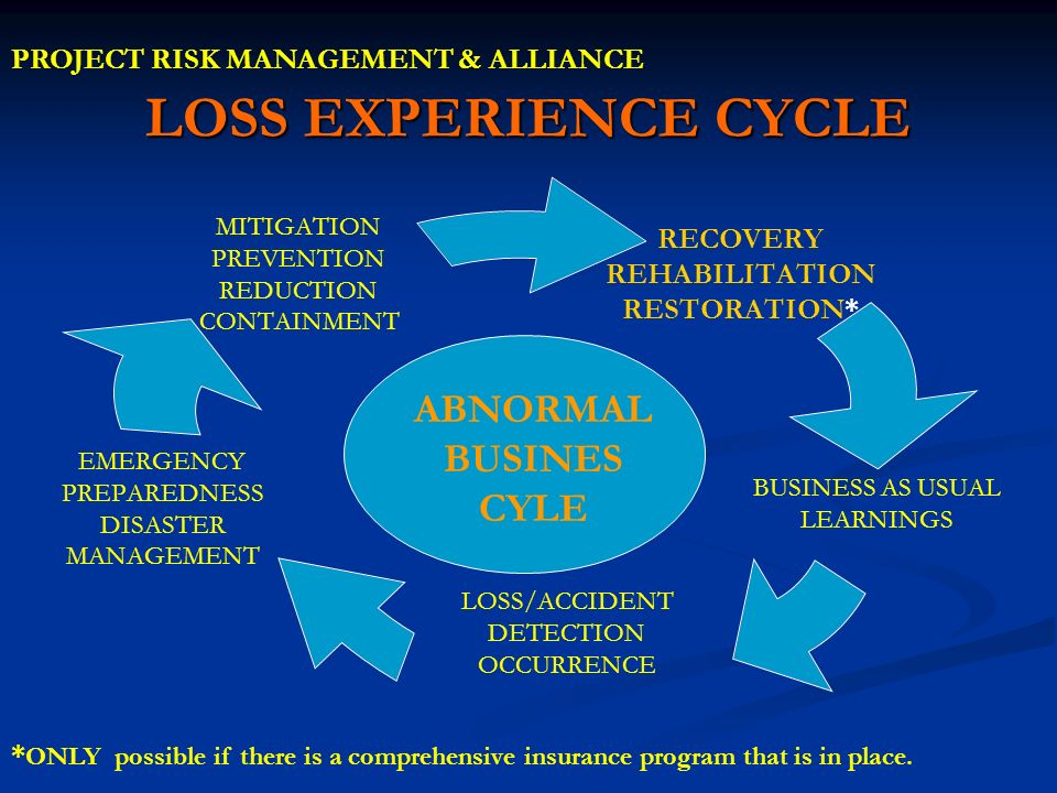 LOSS EXPERIENCE CYCLE ABNORMAL BUSINES CYLE
