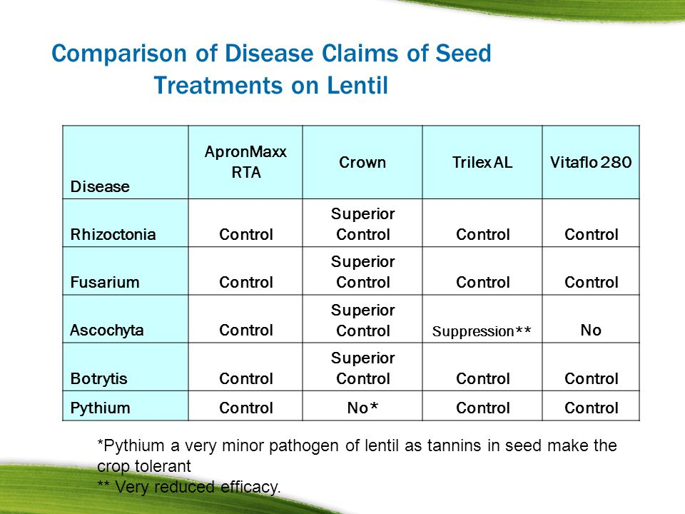 Comparison of Disease Claims of Seed Treatments on Lentil