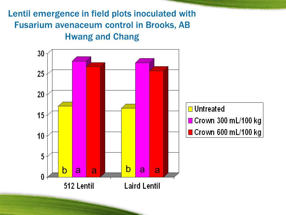 Lentil emergence in field plots inoculated with Fusarium avenaceum control in Brooks, AB Hwang and Chang