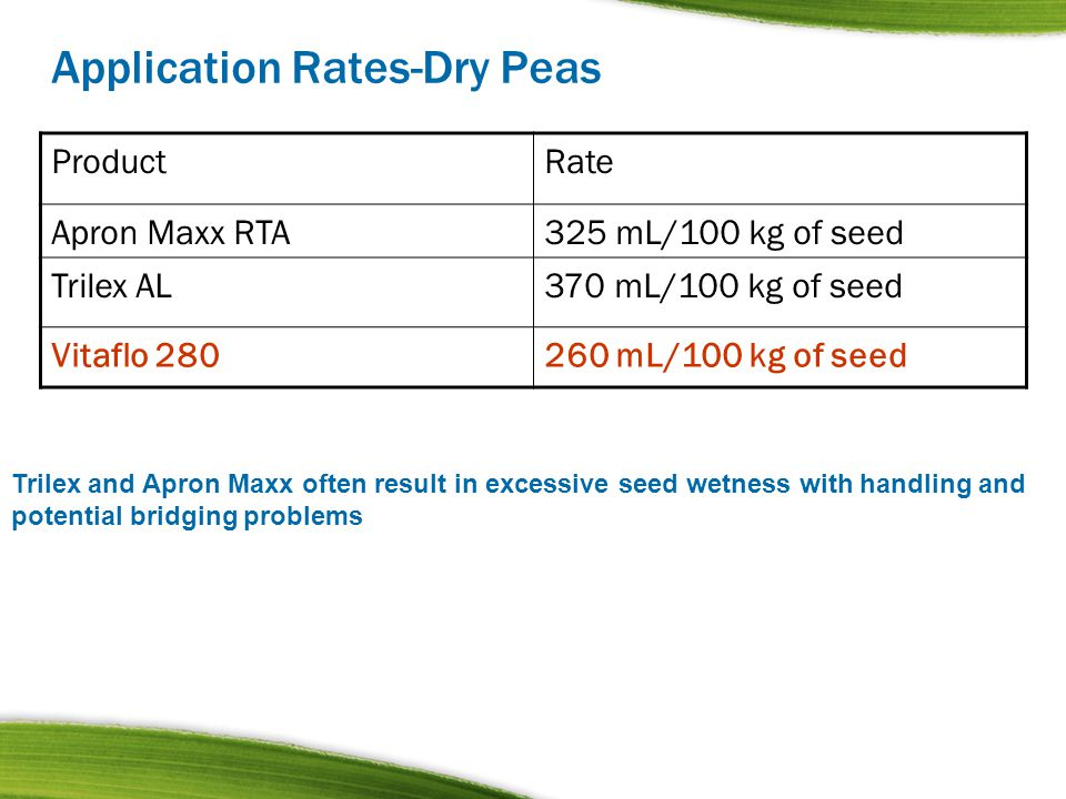 Application Rates-Dry Peas