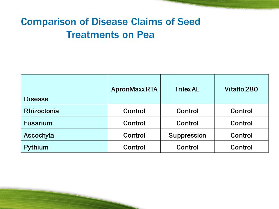 Comparison of Disease Claims of Seed Treatments on Pea