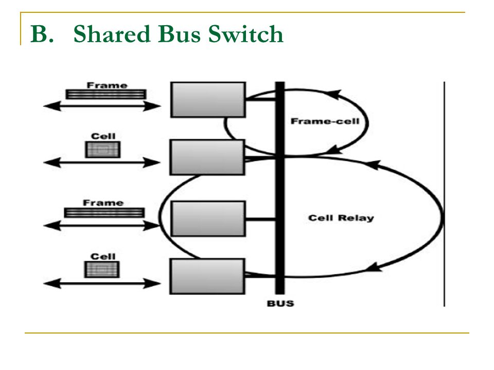 Shared Bus Switch