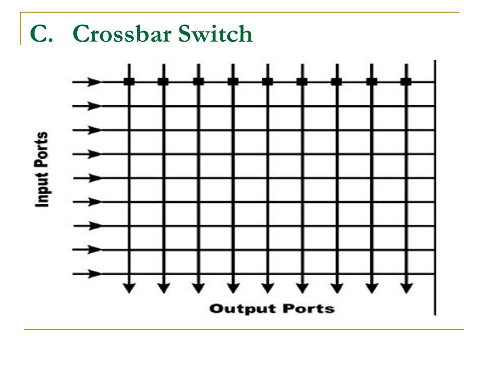 Crossbar Switch