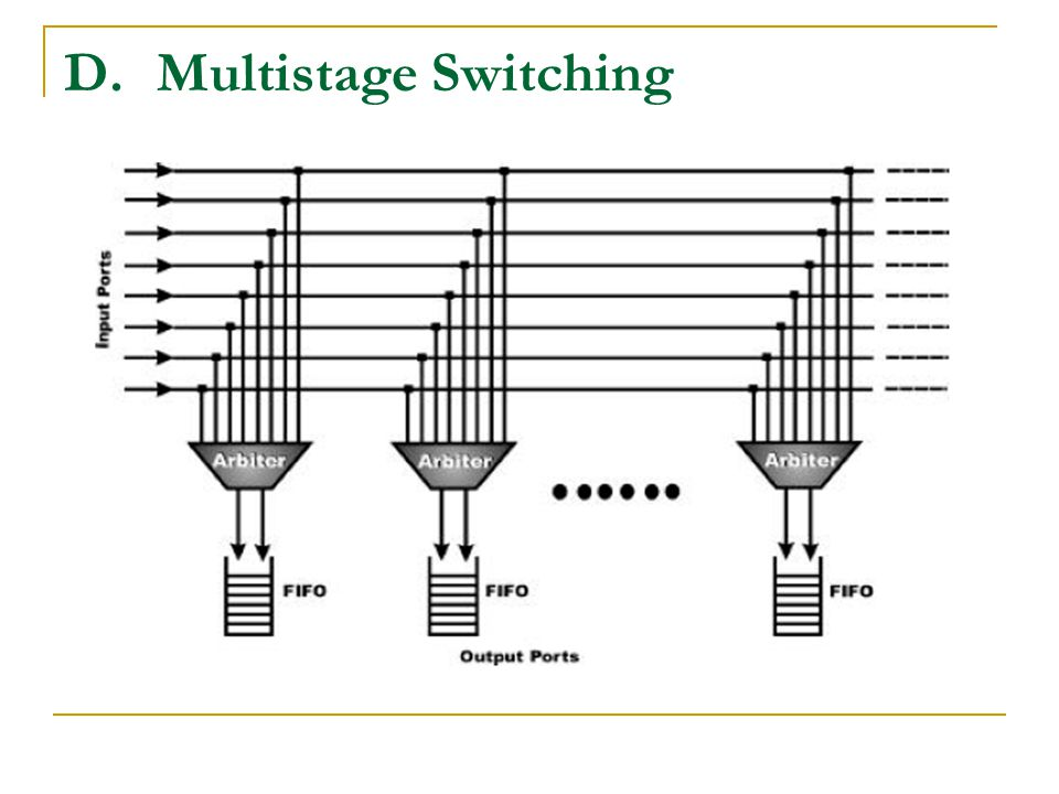 Multistage Switching