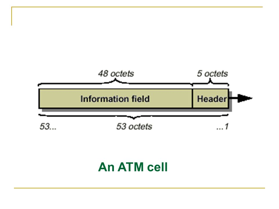 An ATM cell