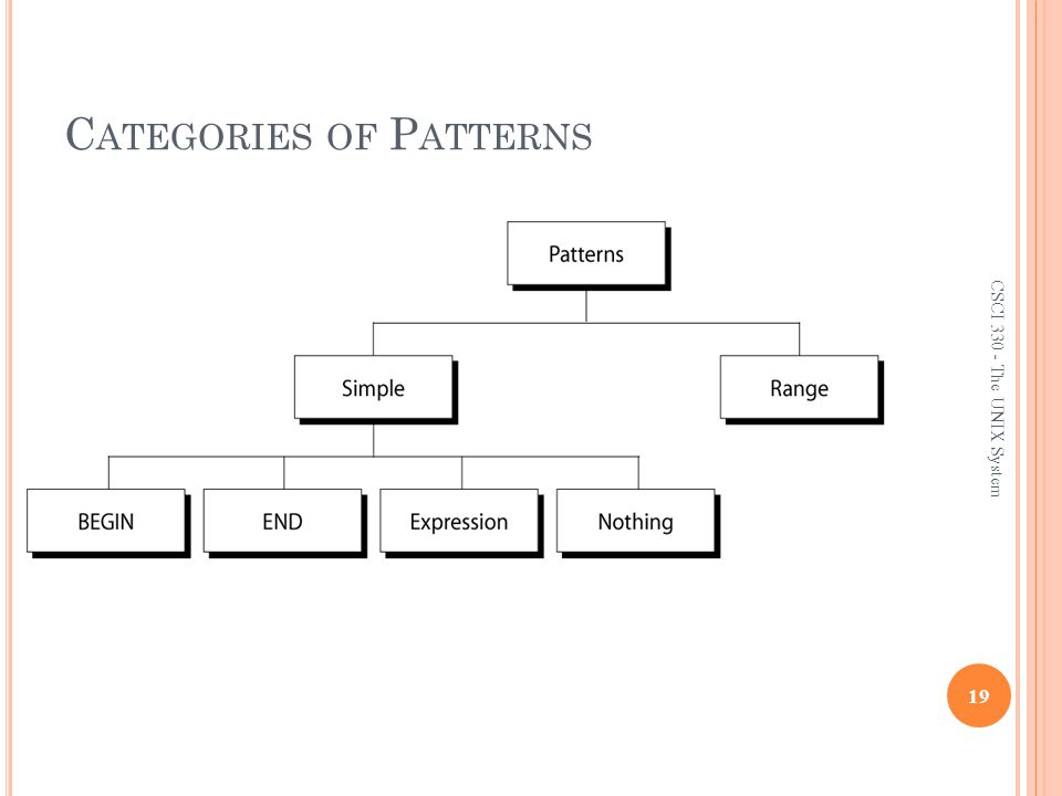 Categories of Patterns