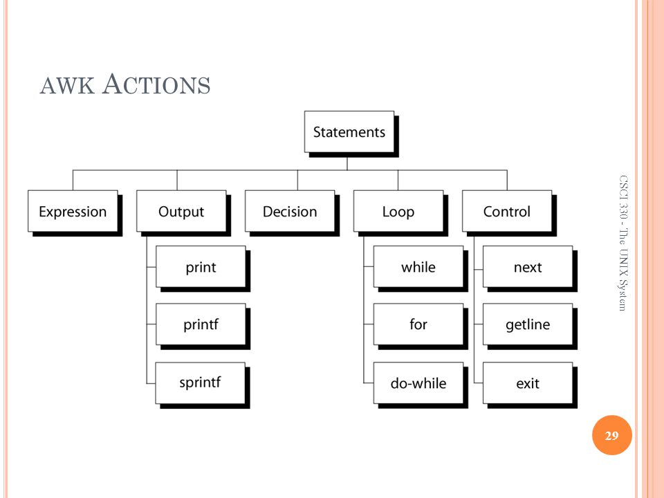awk Actions CSCI 330 - The UNIX System
