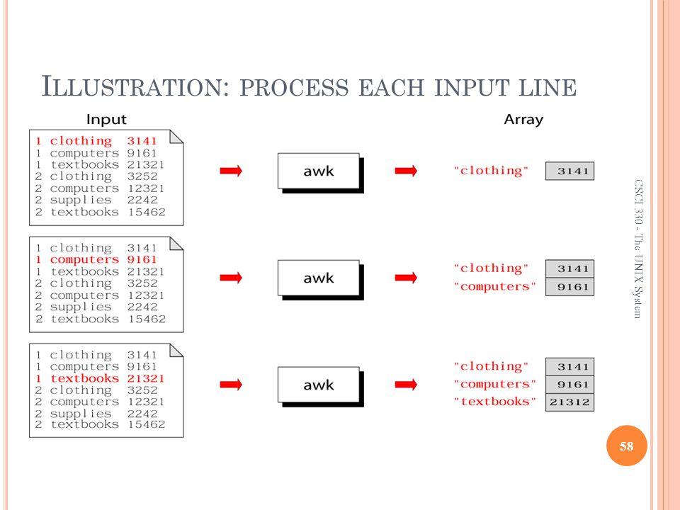 Illustration: process each input line