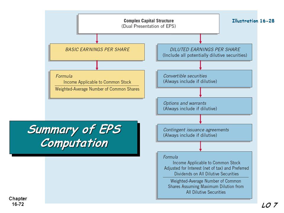 Summary of EPS Computation