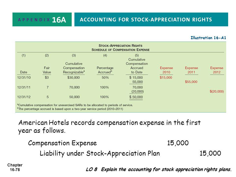 Liability under Stock-Appreciation Plan 15,000