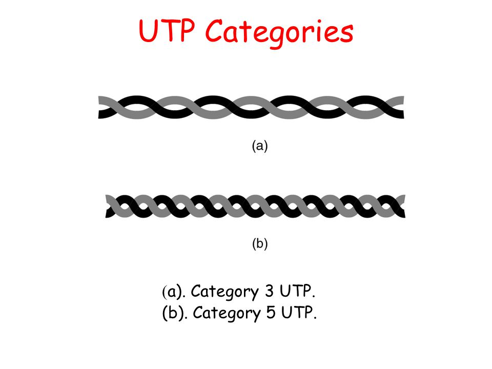 UTP Categories (a). Category 3 UTP. (b). Category 5 UTP.