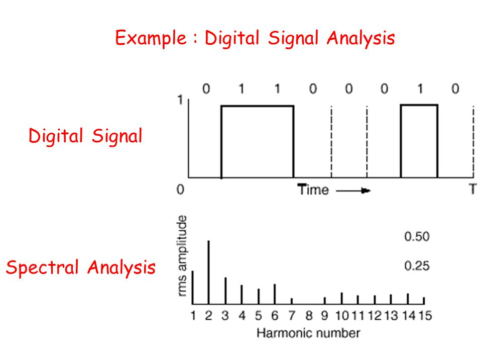Example : Digital Signal Analysis