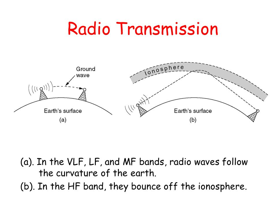 Radio Transmission (a). In the VLF, LF, and MF bands, radio waves follow the curvature of the earth.