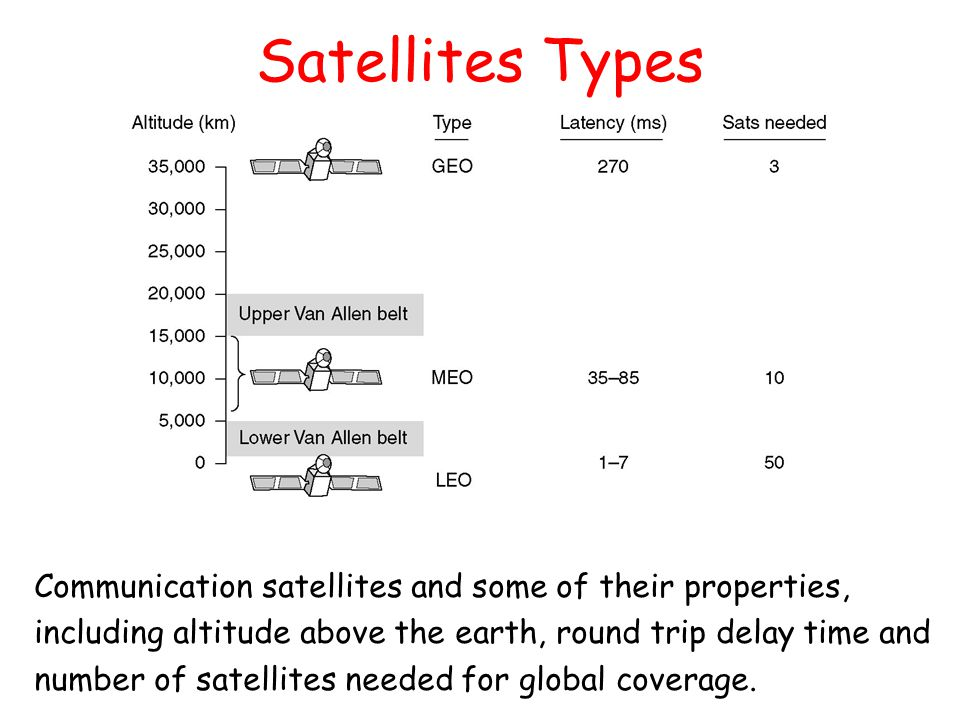 Satellites Types Communication satellites and some of their properties, including altitude above the earth, round trip delay time and.