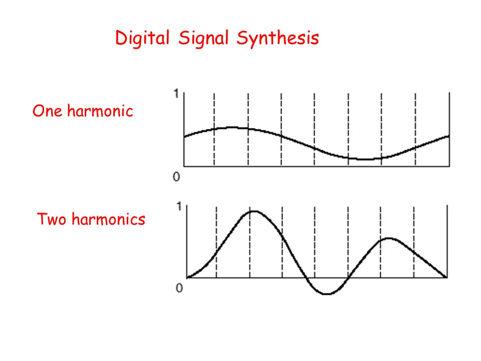 Digital Signal Synthesis
